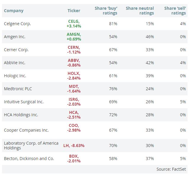 11 медицинских компаний, которые любят аналитики
