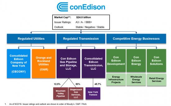 Дивидендные аристократы: Consolidated Edison, Inc. (ED)