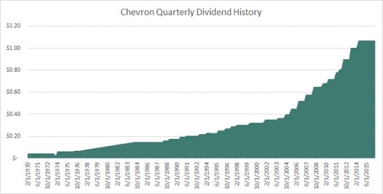 Дивидендные аристократы: Chevron Corporation (CVX)