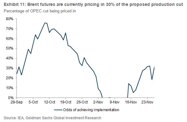 Почему встреча ОПЕК разочарует нефтяных инвесторов