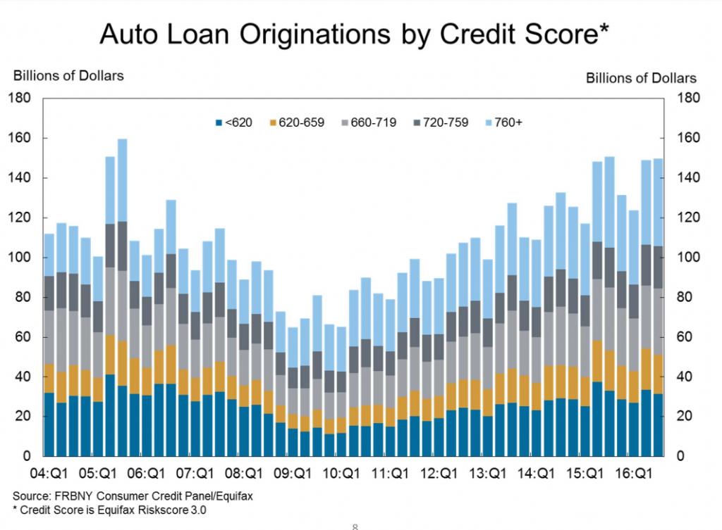ФРС забеспокоилась: американцы перестали платить по автокредитам