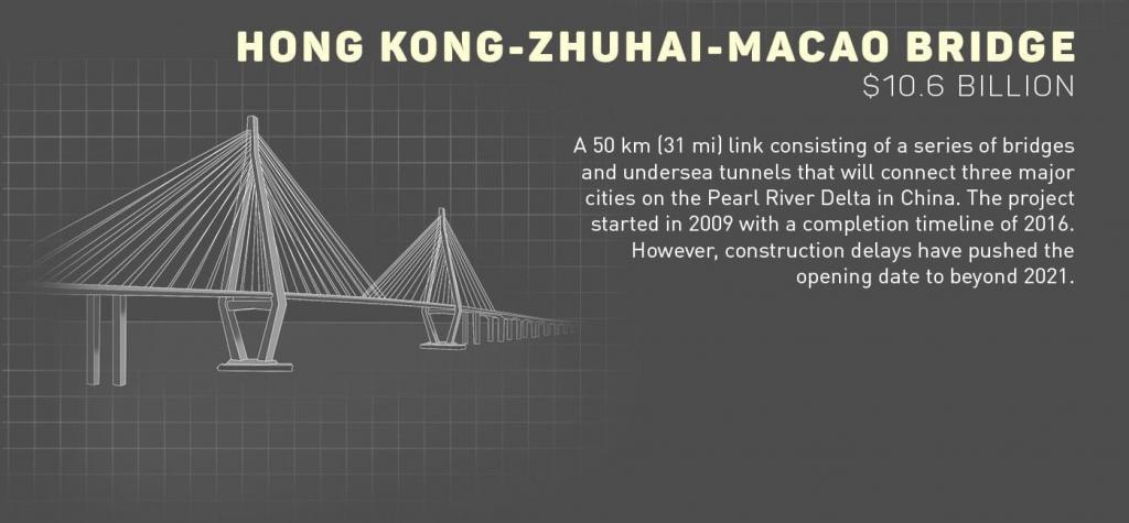 Крупнейшие мегапроекты мира