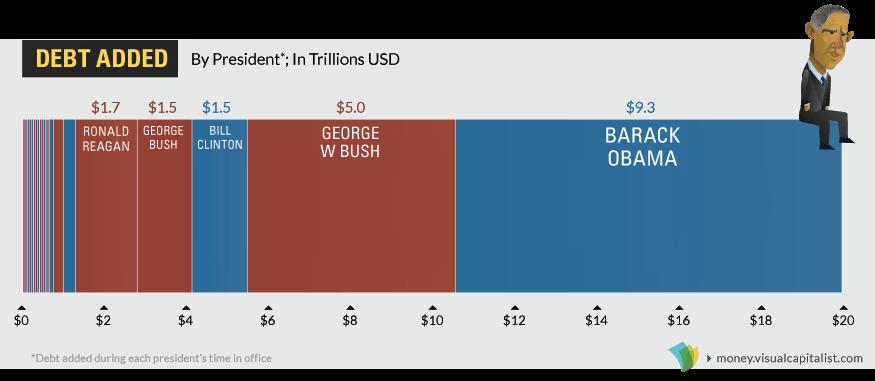 20-триллионная проблема Трампа