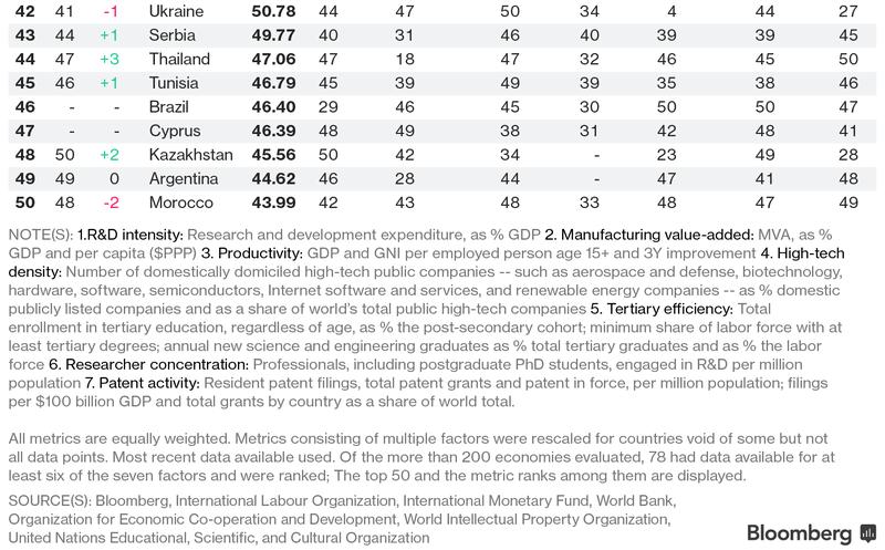 Самые инновационные экономики мира