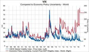 Индекс волатильности находится на самом низком уровне за 10 лет