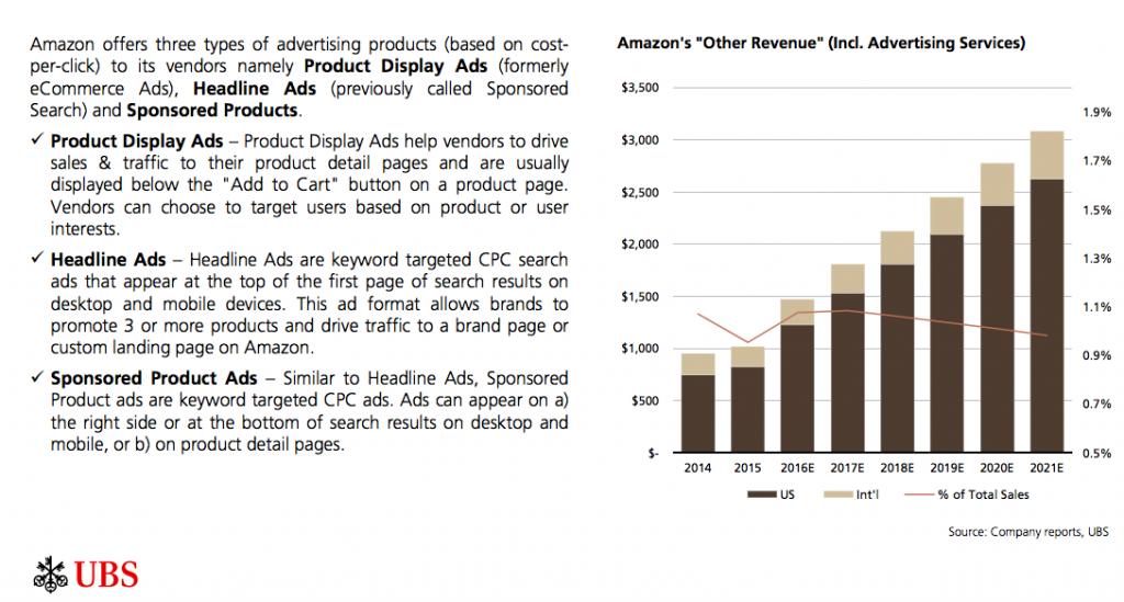 Малоизвестная часть бизнеса Амазон растет семимильными шагами и конкурирует с Google и Facebook