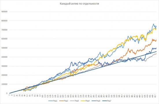 Регулярные инвестиции в американский рынок. Исследование.