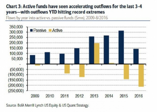 Инвесторы бегут с фондового рынка
