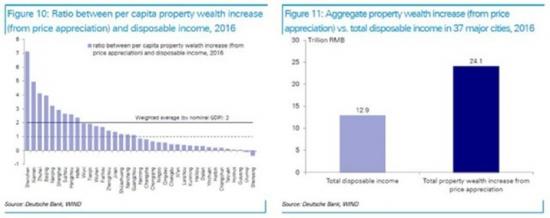 Китай не решит проблему пузыря на рынке жилья