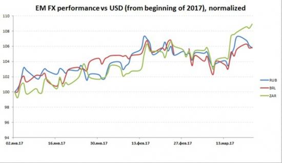Керри-трейд и факторы, влияющие на курс рубля