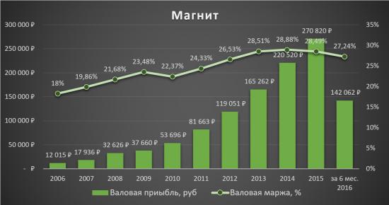 Аналитический обзор компании «Магнит»