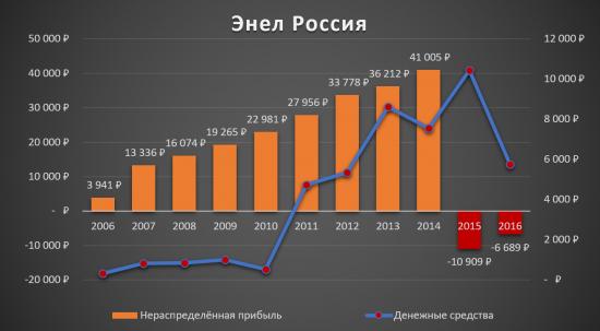 Аналитический обзор компании «Энел Россия»