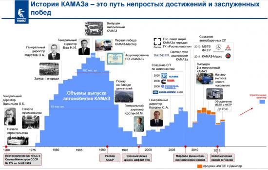 Анализ Камаза, реальна ли стратегия компании?