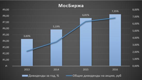 Московская биржа - единственная в своём роде!