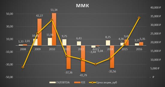 ММК - что влияет на цен акций!