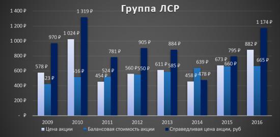 Аналитический обзор компании «Группа ЛСР»