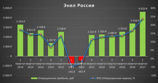 Энел Россия - одна из недооценённых компаний в электроэнергетике?