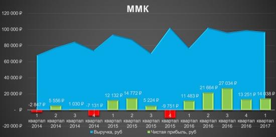 ММК - инвестиционная идея сохраняется