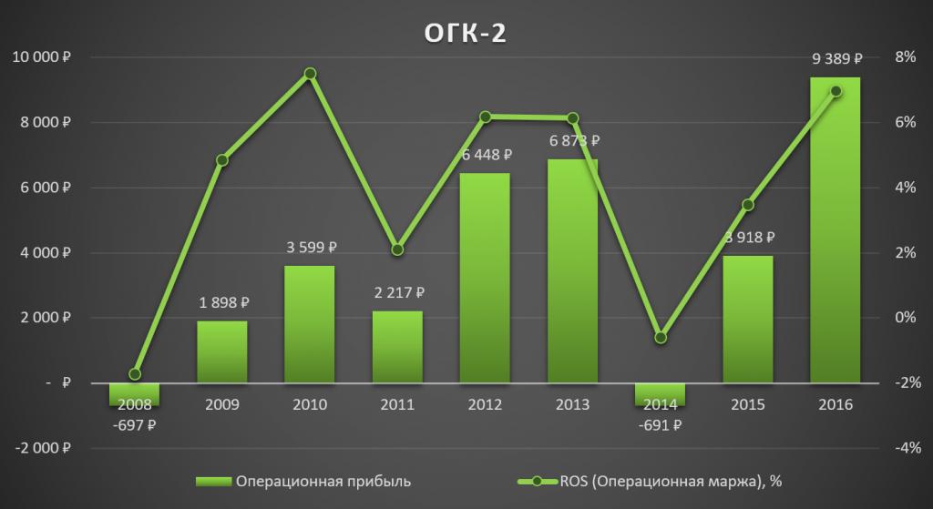 ОГК-2 - держитесь от них подальше: http://smart-lab.ru/blog/398958.php