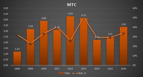 МТС - Анализ компании!