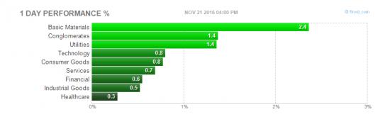 акции NYSE на 21.11.12