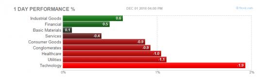 акции NYSE на 02.12.12
