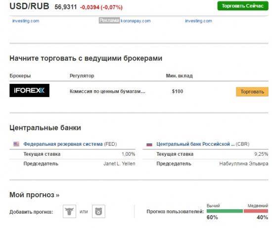 Бычки и Медведи по USD / RUB
