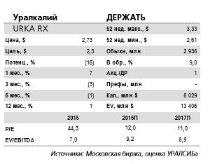 Результаты за 9 мес. 2016 г. Уралкалия нейтральны для котировок акций