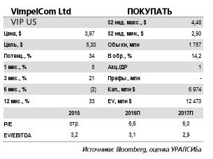 Выкуп акций GTH незначительно увеличит долговую нагрузку на VimpelCom.