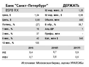 Банк Санкт-Петербург - увеличение расходов по МСФО за прошедший год в переделах 16%