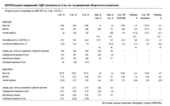 Газпром - вероятна дивидендная доходность 6%.