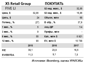 X5 Retail Group - операционные результаты за 4 кв. 2016 г. существенно лучше, чем у основных конкурентов.