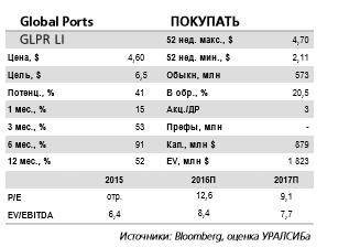 Global Ports - потенциал роста котировок, равный 41%.