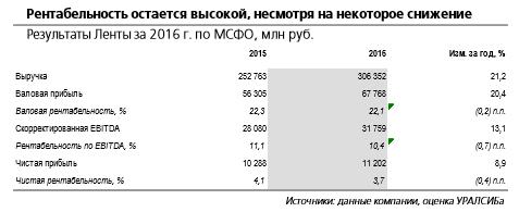 Результаты Ленты выигрывают на фоне отчетности Магнита и Группы Дикси.