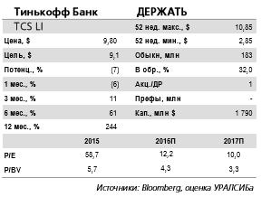 У Тинькофф банка нет необходимости выходить на рынки акционерного капитала.