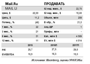 Аналитики считают нынешнюю стоимость акций Mail.Ru слишком высокой.