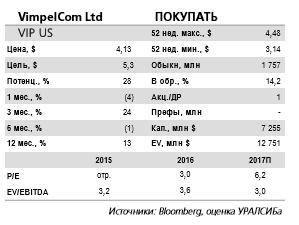 Акции VimpelCom сейчас обладают 23процентным потенциалом роста котировок.