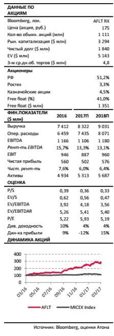 Аэрофлот - дивиденды за 2016 год составят 50% от чистой прибыли. В этом году финансовые показатели могут оказаться ниже.