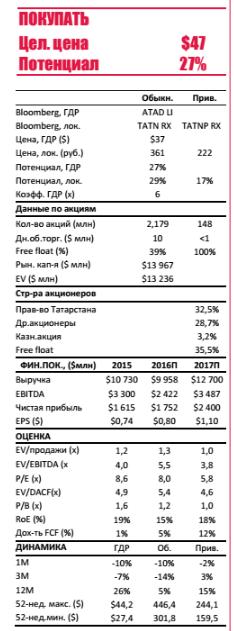 Аналитики оставляют без изменений целевую цену $47 за ДР и 464 руб. за обыкновенную акцию.