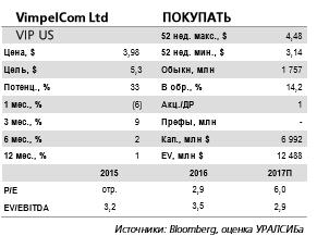 VimpelCom - сделки стратегически оправданны и приведут к дальнейшему снижению долговой нагрузки (продажа башенных активов).