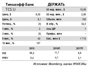 Аналитики подтверждают рекомендацию держать бумаги Тинькофф Банка.