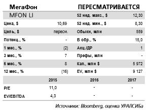Финансовые результаты МегаФона за 4 кв. 2016 г. едва ли покажут какие-либо операционные улучшения.