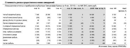 Тинькофф Банк - суммарные дивиденды в 2017 г. могут предполагать доходность порядка 7%.