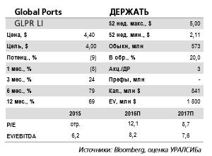 Global Ports отчитается в пятницу 17 марта и проведет телеконференцию.