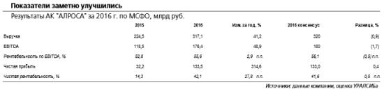 Алроса - размер дивидендов может составить около 9 руб./акция.