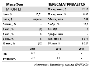 Финансовые результаты МегаФона за 4 кв. 2016 г. не впечатляют.