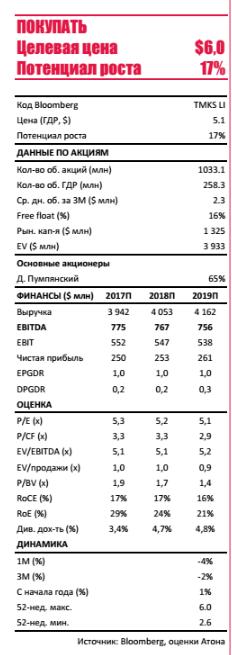 ТМК - оптимистичная позиция по рентабельности американского дивизиона, российского -  в 1К17 окажется под давлением из-за роста внутренних цен на сталь.