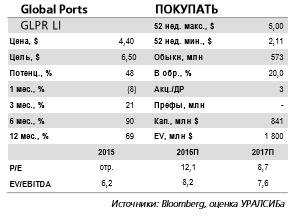 Global Ports - дивидендные выплаты в ближайшее время маловероятны, и в этом году компания продолжит снижать долговую нагрузку.
