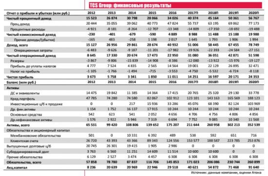 Впечатляющий прогноз на 2017 год и новая  дивидендная политика TCS Group