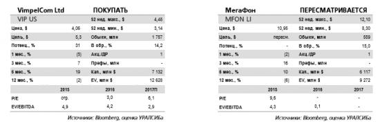 Мегафон - сделка по разделу Евросети  более выгодна Вымпелкому